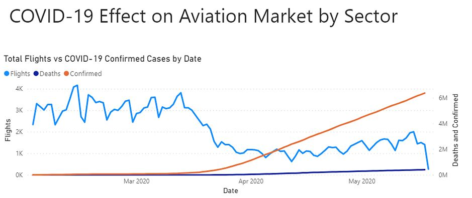 What is the future of general aviation dealing with COVID-19 for the upcoming months?